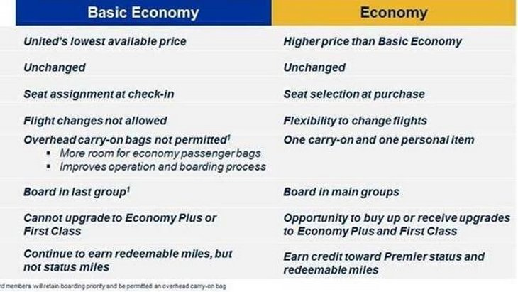 United Airlines New Basic Economy Competes In Discount